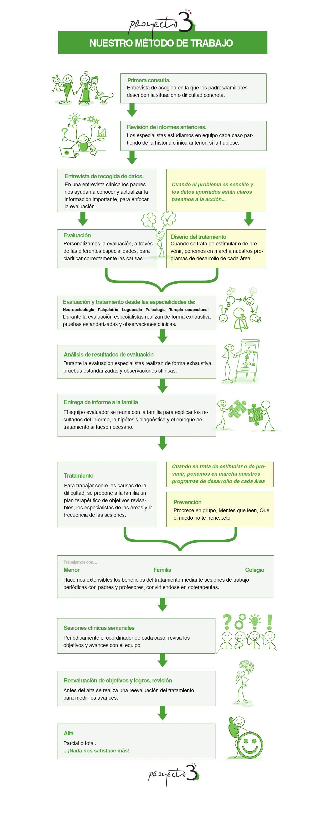 https://www.proyecto3psicologos.com/wp-content/uploads/2016/05/metodoProyecto3.jpg